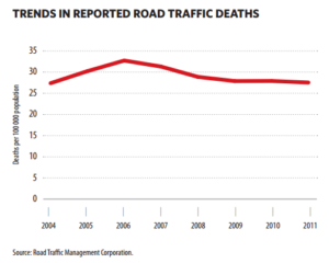 Trends-in-road-deaths
